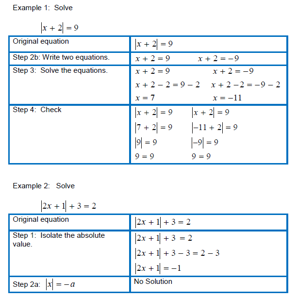 Placement Testing Math Review – Absolute Value Equations Worksheet