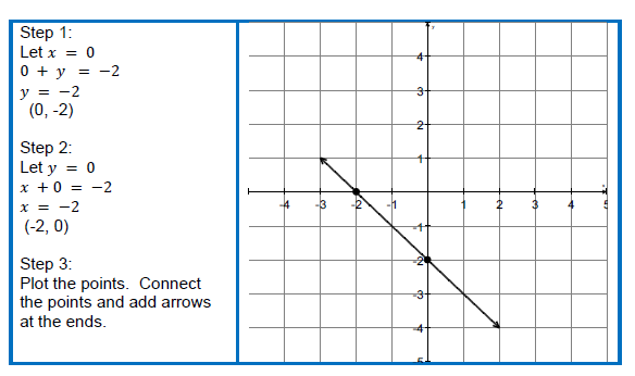 x yIntercepts – Graphing Linear Functions Worksheet