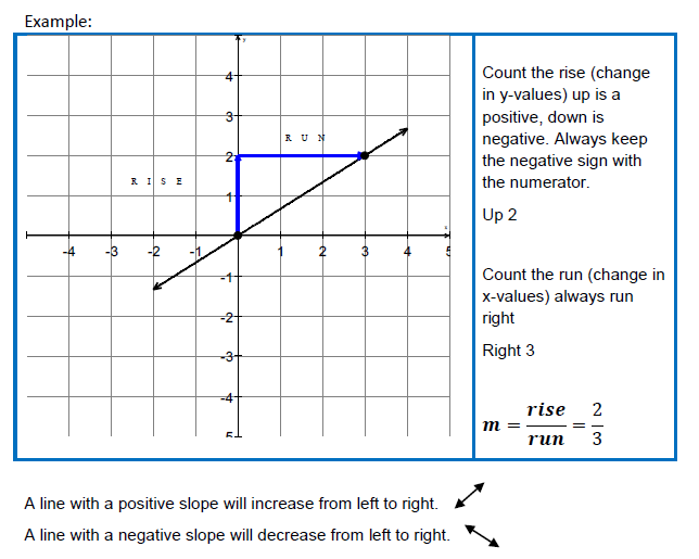 slope intercept practice worksheet