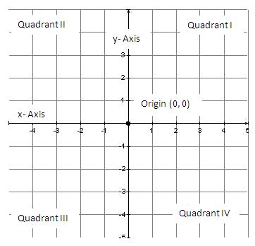 Graphs of Number Relationships