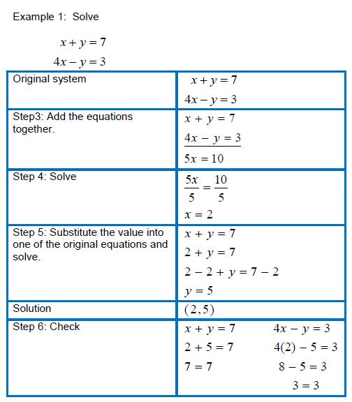 Steps of problem solving method