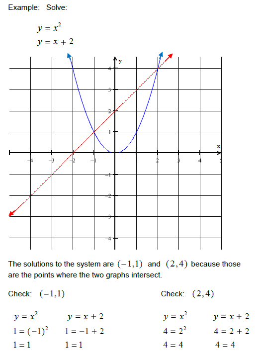 Systems of Linear Equations – Systems of Nonlinear Equations Worksheet