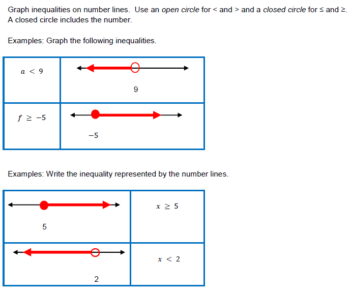 Graphs of Number Relationships – Graphing Linear Inequalities Worksheet