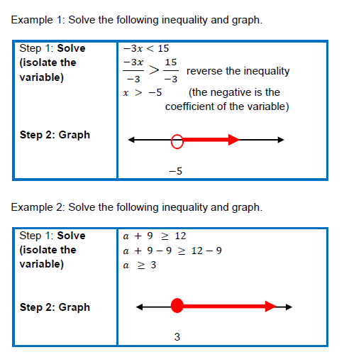 Write a system of linear inequalities with the given characteristics