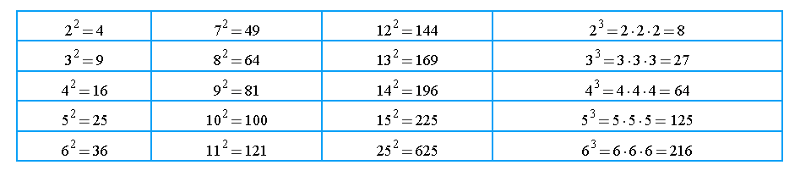 Number Names Worksheets table of perfect squares and cubes – Perfect Square Trinomial Worksheet