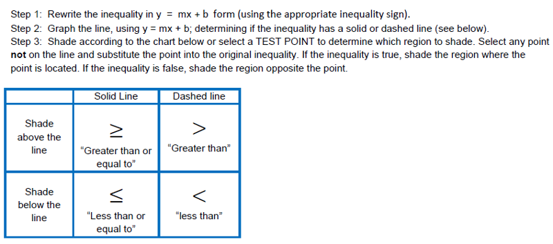 THEA Math Test Prep – Graphing Inequalities Worksheet