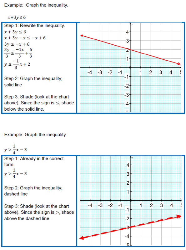 THEA Math Test Prep – System of Linear Inequalities Worksheet