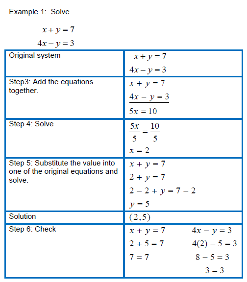Solving Equation Two Step Inequalities Worksheets Also Worksheet About ...