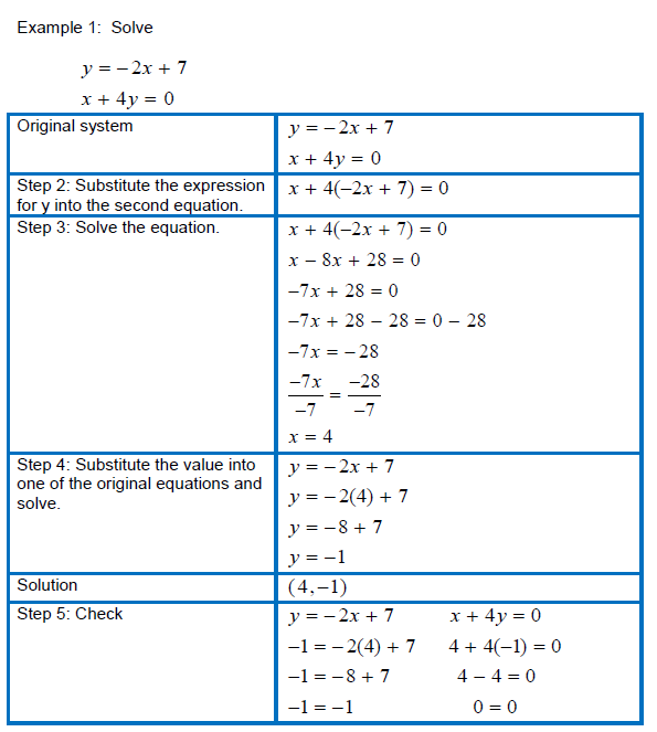 Solving Systems Of Linear Equations In Two Variables Using The