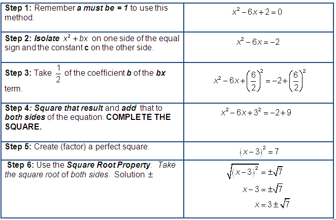 Solve a Quadratic Equation by COMPLETING THE SQUARE .