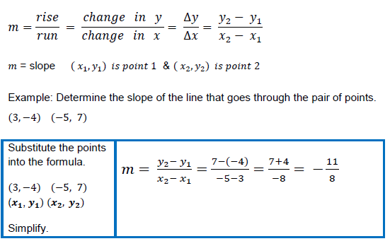 Finding Slope From Two Points Worksheet: Finding Slope Worksheet   ABITLIKETHIS,
