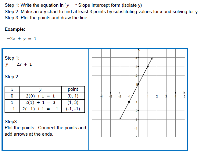Drawing Lines By Plotting Points : Thea math test prep